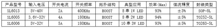 XLSEMI 恒流 LED 产品 PWM 调光方案简介图6.png