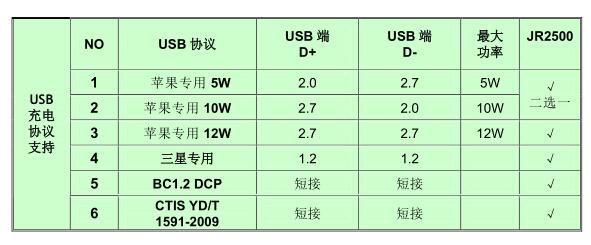 JR2500协议表.jpg
