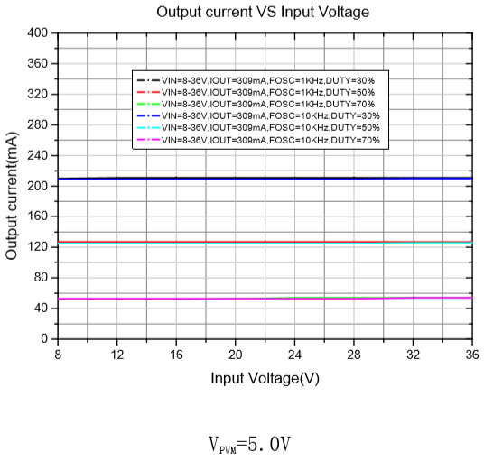 XLSEMI 恒流 LED 产品 PWM 调光方案简介图4.png